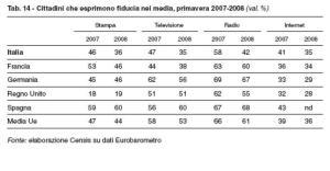 Fiducia nei Media