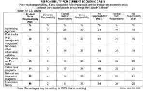 harris-poll-responsibility-economic-crisis-table-percentages-april-2009