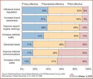 social media main benefits