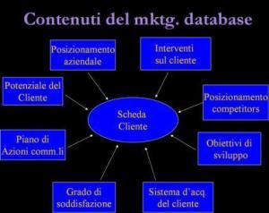 - schema generico scheda cliente -