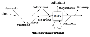 mediachartprocess