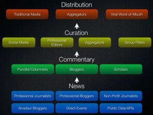 Old Growth Media & the future of News