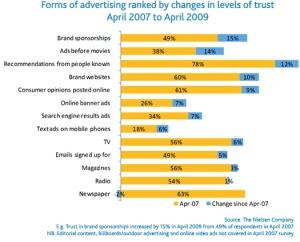 TRUST_chart