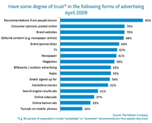 % completamente + abbastanza fiduciosi
