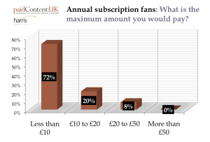 annual subscrition fee news on line