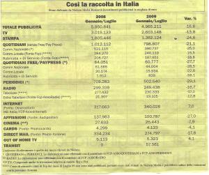 Raccolta Pubblicitaria 2009