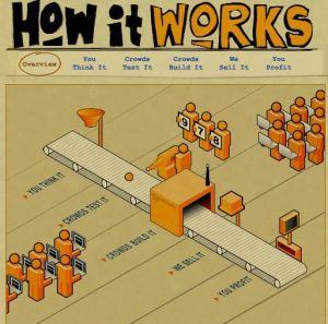 crowdsourcing model