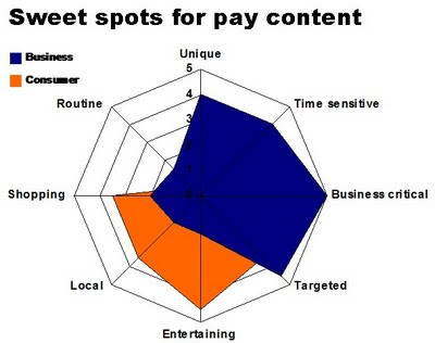 pay content on the web