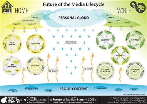 future of media_lifecycle