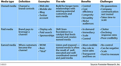 Defining Earned, Owned And Paid Media