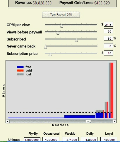 "How do you play? First, hit ""Turn Paywall On!"" From there, ""Views before paywall"" is the most fun slider, and the number that many paywall discussions focus on. This sets the number of free pageviews (not the same as stories) that are allowed for each reader before requiring them to subscribe. As the number of free views decreases, the net revenue jumps as each audience segment hits the paywall, then falls from lost ad impressions. Somewhere, there's a sweet spot.  The key to paywall revenue projections is to understand how different portions of the audience are affected differently. The model used in this calculator breaks the audience into five distinct segments. These can be given names such as ""Fly-By"" and ""Daily,"" but for accounting purposes each segment is completely described the number of unique visitors (readers), the number of pageviews per month, and the fraction of readers who will subscribe when they hit the paywall. (Of course, in the real world, people aren't so neatly divisible into segments.)  The main graph shows these five segments as five bars. The height of each bar is the number of pageviews per month for that segment, and the width is the number of readers. Each pixel on this graph corresponds to a fixed number of pageviews times users, and therefore the same amount of advertising revenue. Ads shown to unsubscribed readers are in blue, ads shown to paid subscribers are in red, and ad sales lost due to non-subscribers stopping at the paywall are in gray.  The scroll bar at bottom of the graph zooms the display for better viewing. The calculator starts zoomed in for clarity, but by zooming all the way out you can see that only a very small fraction of readers will be affected by most paywalls. The crux of the paywall issue is that these are also the most valuable readers, the ones that a publisher can least afford to turn away. In terms of ad revenue, one Loyal may be worth a hundred Fly-Bys.  Ad revenue is captured in the ""CPM per view"" slider, measured in dollars per 1000 pageviews; it can be thought of as the per-ad CPM times the number of ads on each page. Some pages have higher CPM than others, so this value is an average across all pages actually served.  When a reader hits the paywall, several different things can happen. They may subscribe; they may come back next month when they have free views again; or they may never come back. The ""Subscribed"" and ""Never came back"" sliders model this.  ""Subscribed"" is the fraction of the most loyal readers who subscribe when they hit the paywall — that's the width of those red ""paid"" bars on the graph. This figure is necessarily a guess, and the real world subscription rate will also vary by segment, with loyal readers far more likely to subscribe. That's why there are segment-specific subscription rates in the boxes at bottom. The slider up top sets the maximum possible subscription rate, the rate for a segment with a relative subscription rate of 100 percent. Paywall revenue is very sensitive to subscription rate, because every non-subscriber also represents lost advertising impressions.  ""Never came back"" represents the fraction of the audience that simply disappears when the paywall goes up. Some regular readers will hit the paywall and switch to a source of free news — but even readers who wouldn't hit the paywall may be lost, because the existence of a paywall can discourage linking. In the Times' case, they've said that articles arrived at via links from other sites won't count towards paywall metering — but that might just encourage people to browse Times content through an aggregator instead of the front page, which still amounts to a loss of casual readers. In any case, this slider subtracts readers from all segments in the same proportion.  Below the graph are the audience segment definitions. Each of five segments is described by the number of unique readers in that segment, the number of monthly pageviews of each of those readers, and the subscription conversion rate relative to the most loyal readers. The subscription rate slider and the relative subscription rate are multiplied to get the final subscription rate for each segment. A bit tricky, I know, but I wanted to make it possible to visualize global changes in subscription rate with one slider.  The number of pageviews for each segment is also calculated; note that the Loyal and Fly-By readers both represent a large fraction of pageviews. Again, this is the difficulty with a paywall."