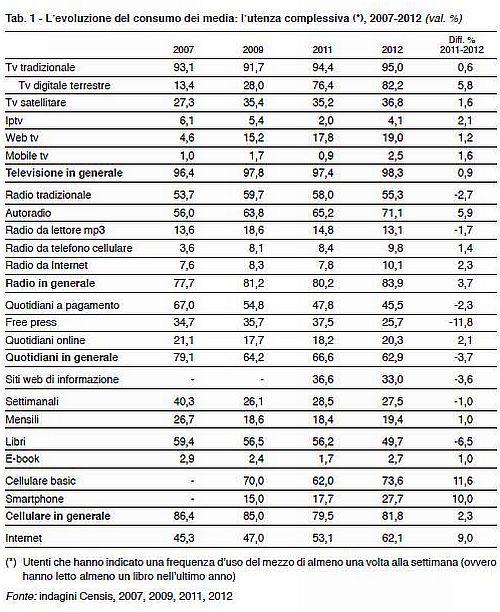 Censis Consumo dei Media in Italia