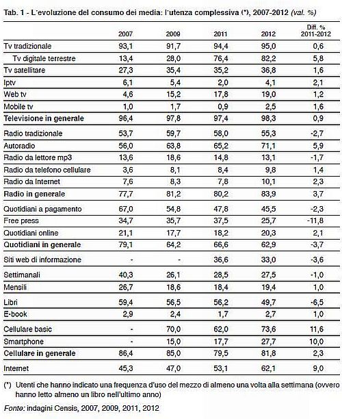 Censis Consumo dei Media in Italia