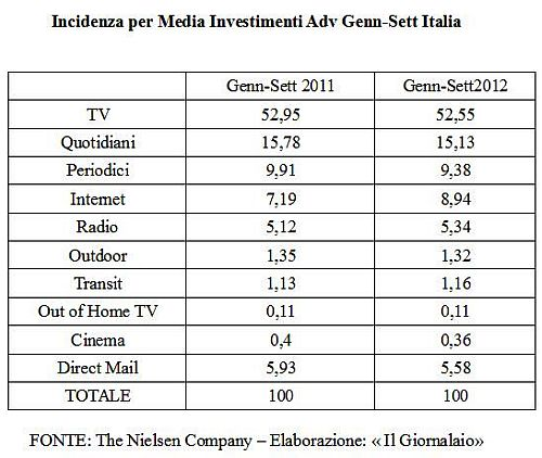 Incidenza per Media Investimenti Adv Italia Genn_Sett