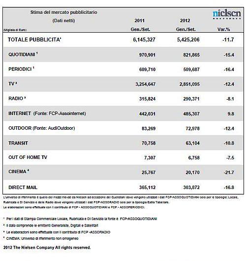 Investimenti Adv per Media Genn_Sett 2012 Nielsen