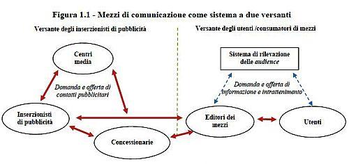 Mezzi di comunicazione_Due versanti
