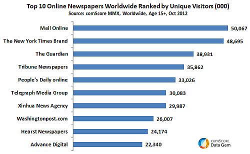 Most-Read-Online-Newspapers-in-the-World