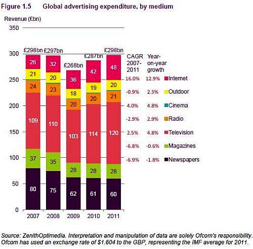 Ofcom ADV per Media