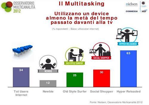 Osservatorio Multicanalità Multitasking
