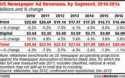 Proiezione ADV US Newspapers