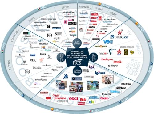 RCS MediaGroup Brands
