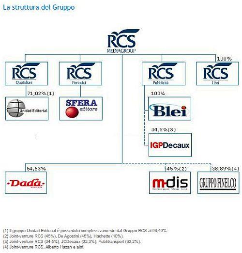 RCS Struttura Gruppo