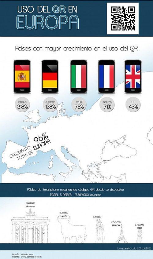 Utilizzo QR Codes in EU5