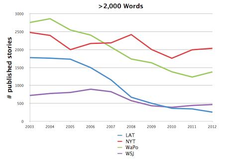 Articoli + 2mila parole