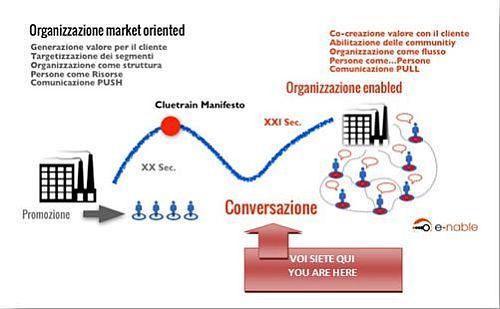 Co-creazione-valore-con-il-cliente