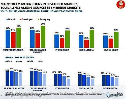 Edelman Fiducia nei Media