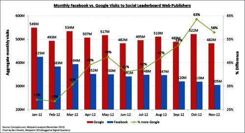 Facebook-v.-Google