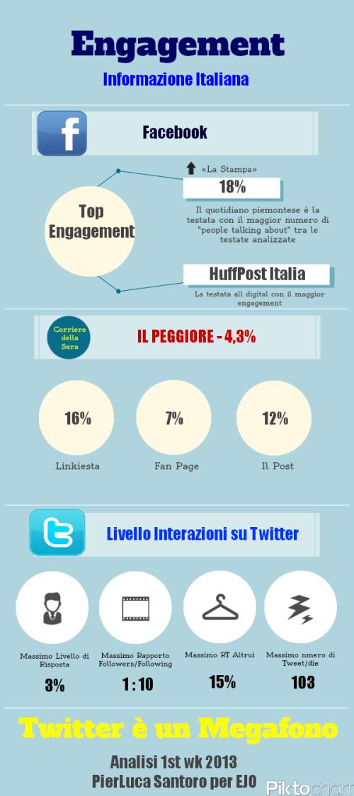 Infografica Engagement Informazione Italiana