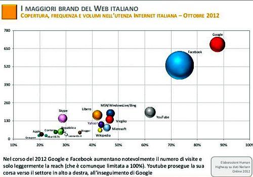 Maggiori Brand Rete Italia