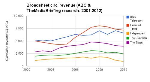 Circulation Revenues
