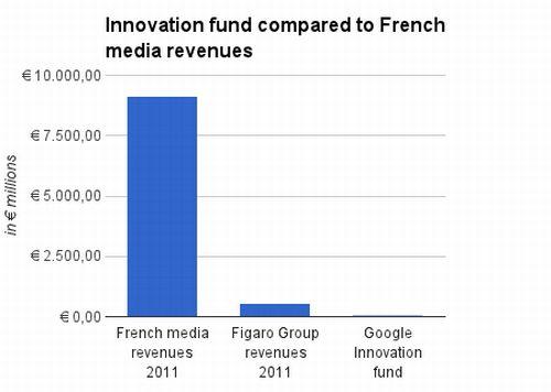 Google Contributi Francesi