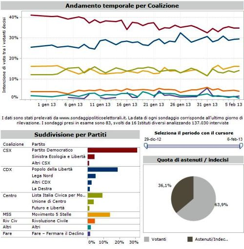 Intenzioni di Voto