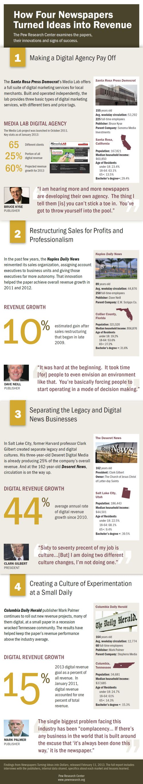 Newspapers casestudies-Infographic