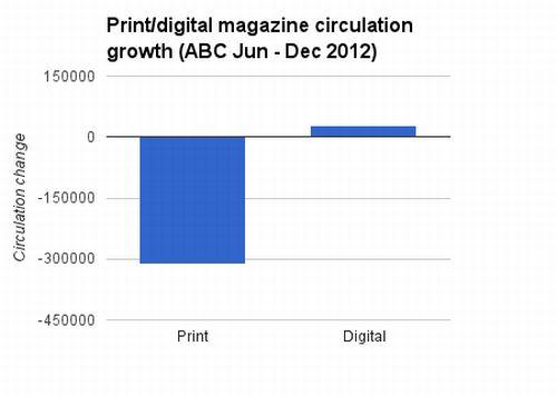 Periodici Inglesi Carta vs Digitale