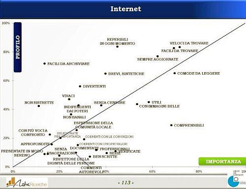 Profilo d'Immagine Internet