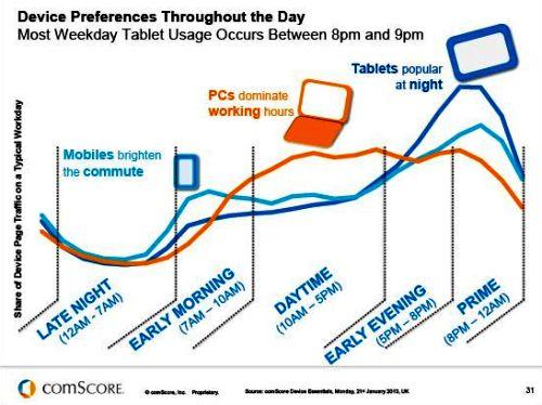 Utilizzo Internet per Device