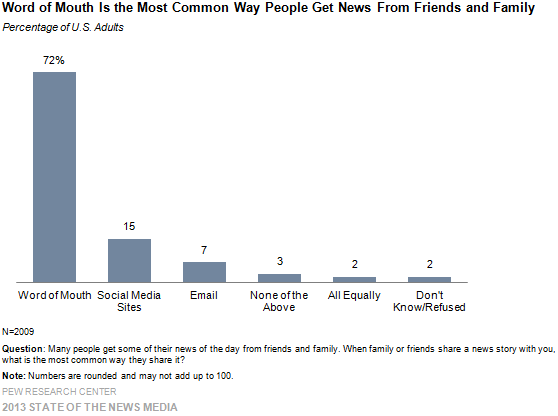 1-Word-of-Mouth-Is-the-Most-Common-Way-People-Get-News-From-Friends-and-Family