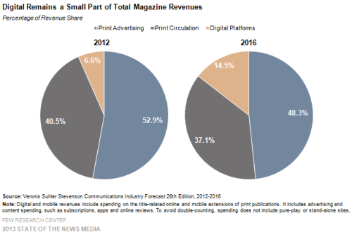 10-Digital-Remains-a-Small-Part-of-Total-Magazine-Revenues