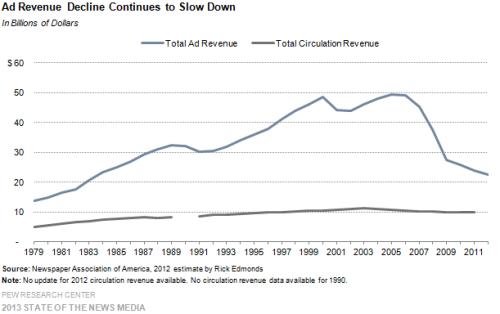 3-Ad-Revenue-Decline-Continues-to-Slow-Down-Copy