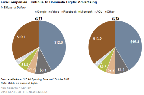 9-five-companies-continue-to-dominate-digital-advertising