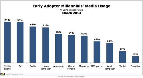 Experian-Early-Adopt-Millennials-Media-Usage-Mar2013