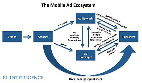 Mobile ADV ECOSYSTEM