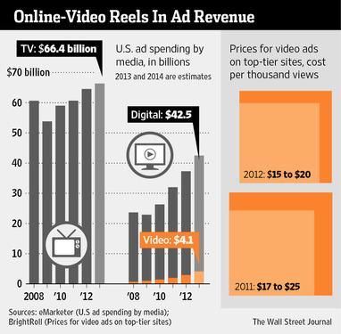 Online Video Sales