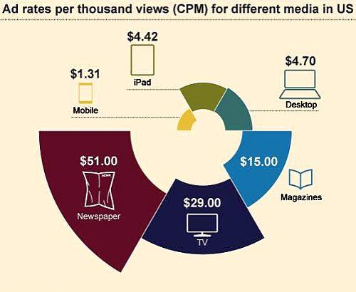 Tariffe CPM Diversi Media
