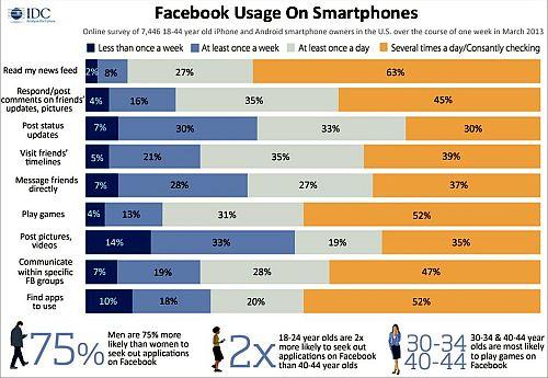 Utilizzo FB Smartphones