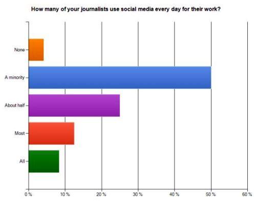 Utilizzo Social Media Giornalisti